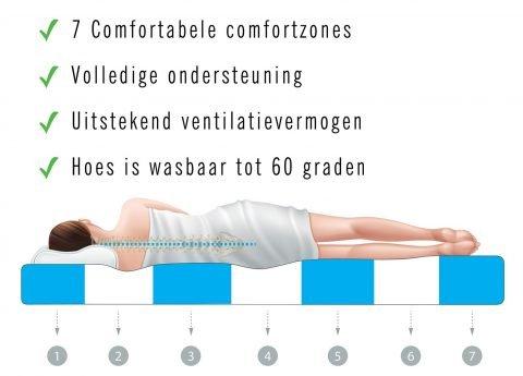 7-Comfort-zones-matras