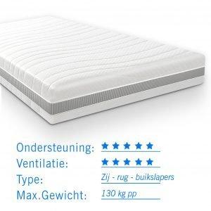 Pocketvering matras Maxim voor 2 persoonsmatras